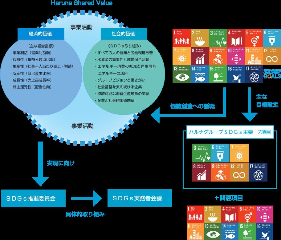 SDGs行動体系